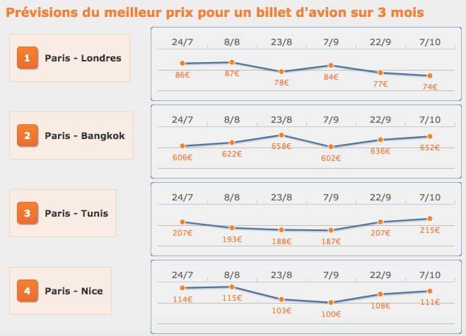 Évolution des tarifs sur trois mois - Comparateur de vols Easyvols